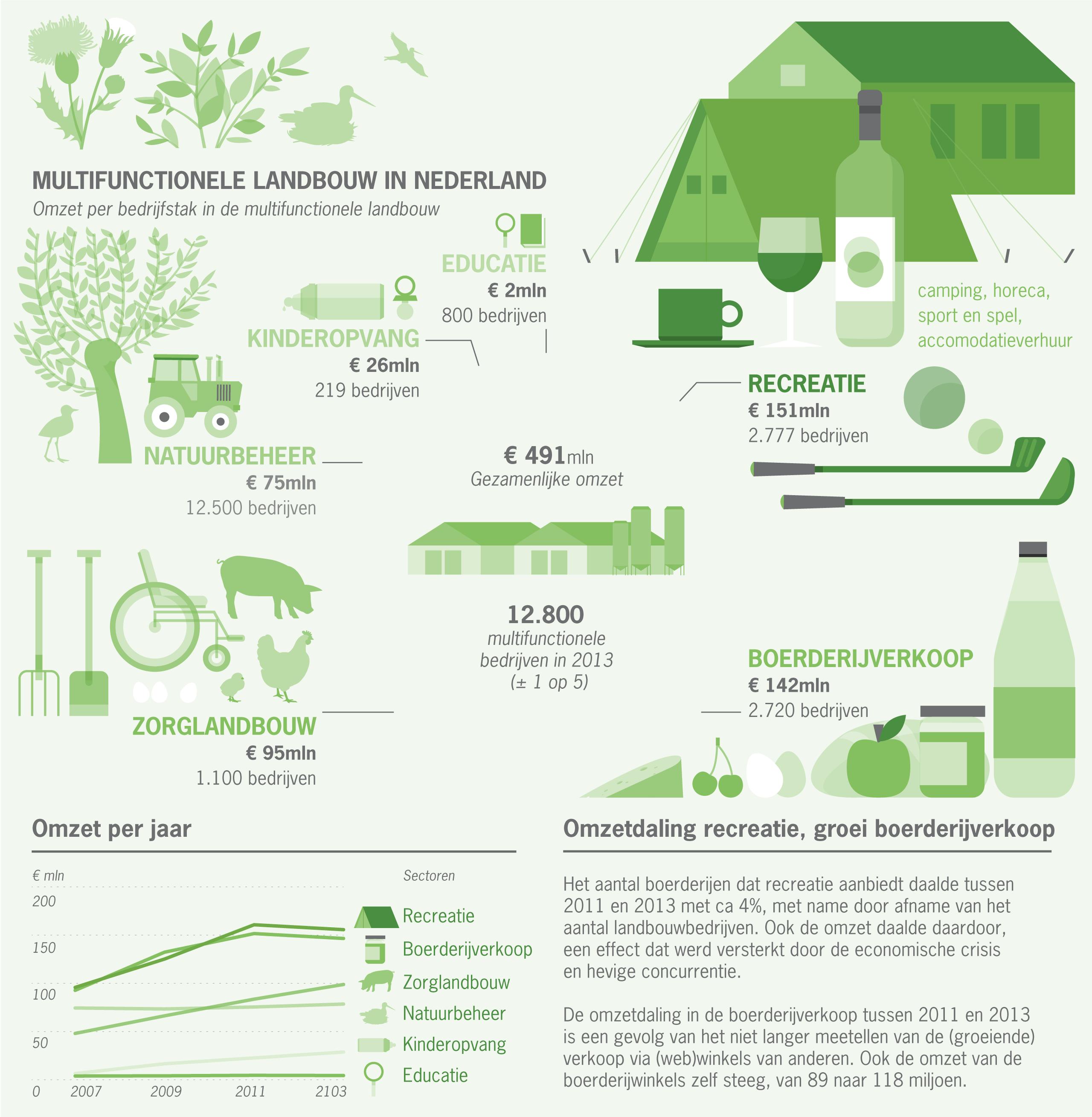 Multifunctionele-landbouw